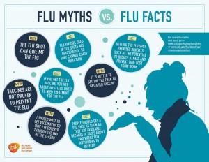 are flu shots free